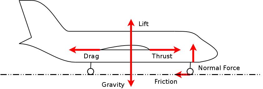 Aircraft And Treadmills