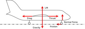 Free Body Diagram -- an aircraft taking off.